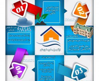 اختصاصی خوزنامه/ اینفوگرافی آمار سیل خوزستان